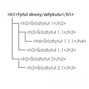 Nagłówki H1... H6 - hierarchia